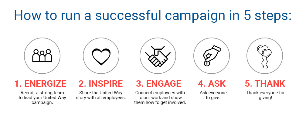 5 Steps to a Successful Campaign